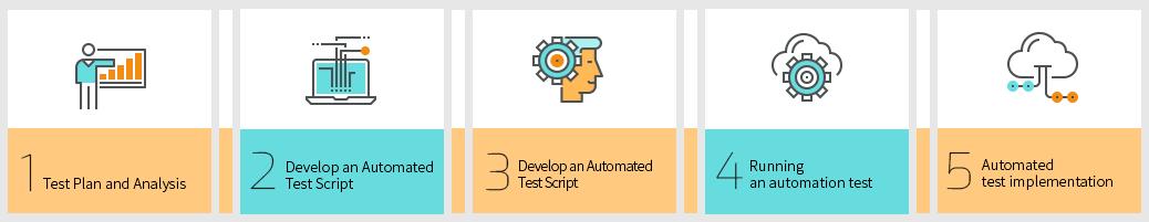 Automation Test